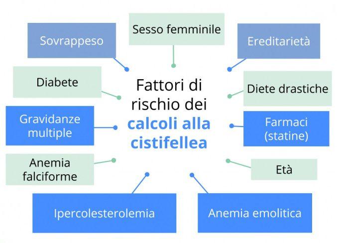 Calcoli alla Cistifellea, i fattori di rischio: Sovrappeso, ereditariatà, diabete, Anemia falciforme, Anemia emolitica, ipercolesterolemia, Farmaci (Steatine), Età, Diete drastiche, Sesso femminile
