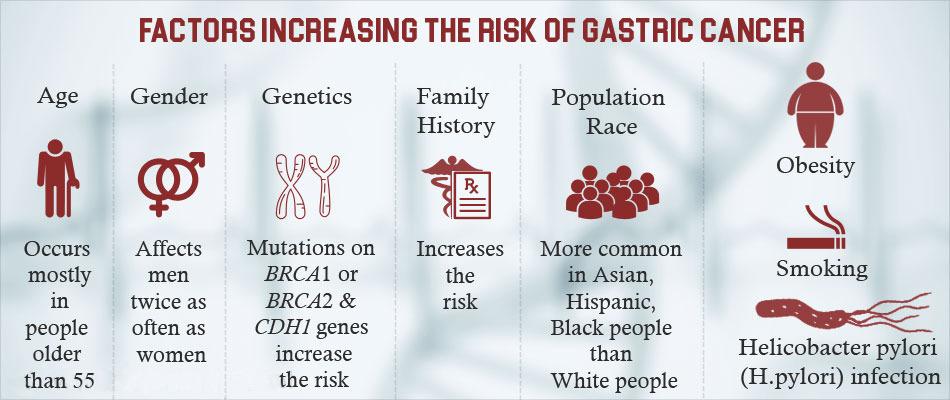 Le cause del carcinoma gastrico