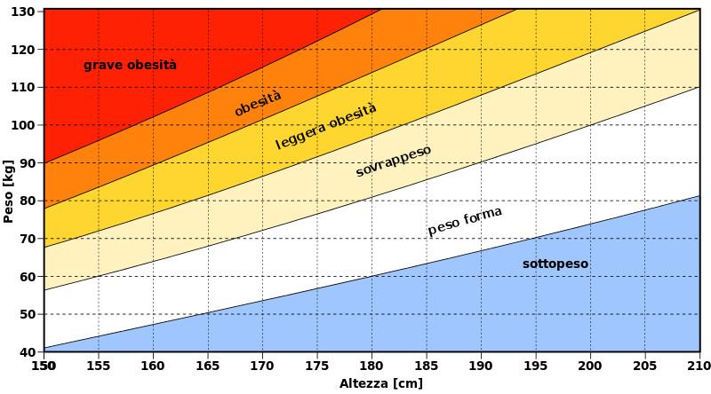 Grafico per IMC (o BMI)